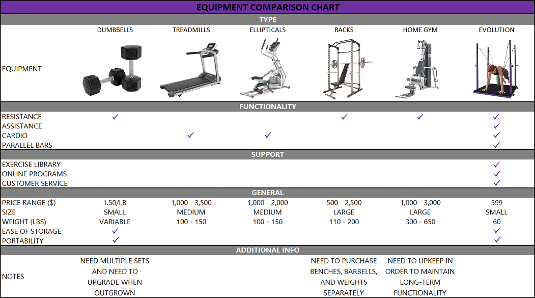 Why the Evolution is the Best Home Gym